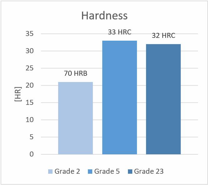 Titanium alloys - Hardness