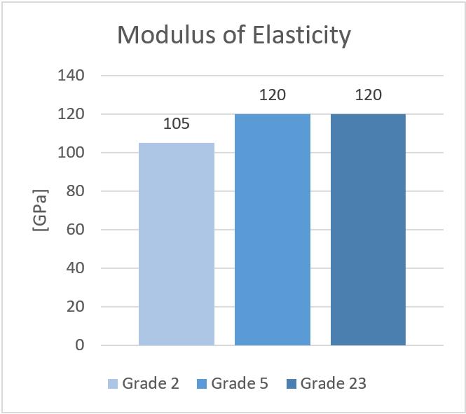Titanium alloys - Modulus of Elasticity