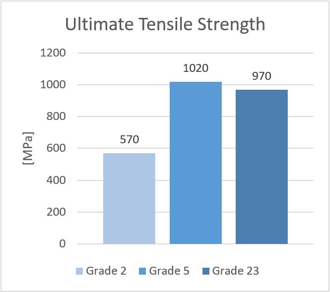 Titanium alloys - Ultimate Tensile Strength