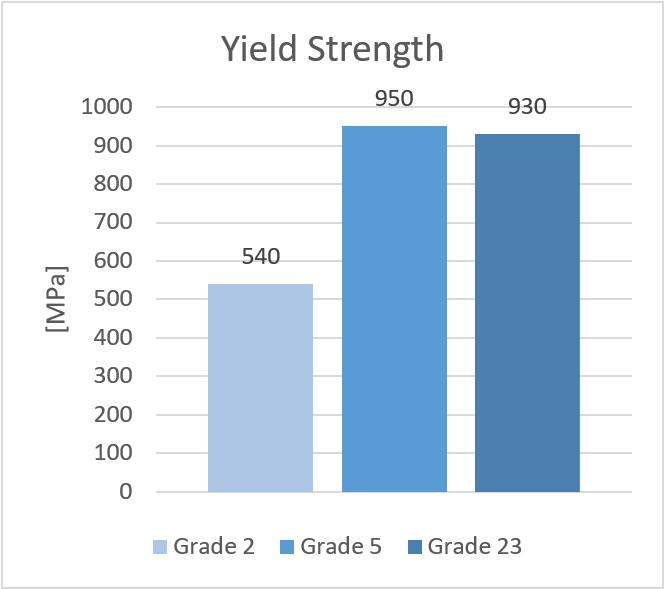 Titanium alloys - Yield Strength